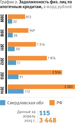 Будет ли снижена ставка по ипотеке в 2018 году в сбербанке